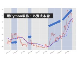 「外資買入成本指標」選股 – Python教學看這裡