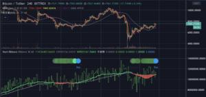 用Python投資加密貨幣:比特幣操作最強指標(看盤篇) (Part 6)