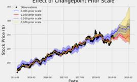超簡單用Python預測股價
