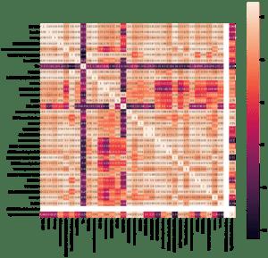 Python新手教學(Part 4):台股的好兄弟是?台股相關性研究