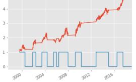 Python新手教學(Part 7):策略再進化