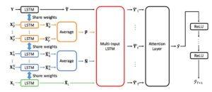 論文導讀:利用MI-LSTM預測股價
