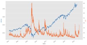 VIX美股大跌投資法:Python實作教學看這裡!