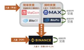 用Python投資加密貨幣:入金加密貨幣 (Part 9)