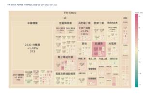 Plotly-TreeMap|台股版塊地圖|DashBoard製作教學(2)