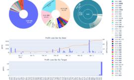 DashBoard製作教學(1)|已實現損益儀表板|Plotly&Dash初體驗