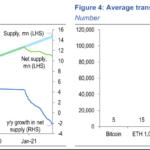 ETH 2.0的崛起|超越比特幣市值的潛力?
