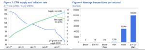 ETH 2.0的崛起 超越比特幣市值的潛力?